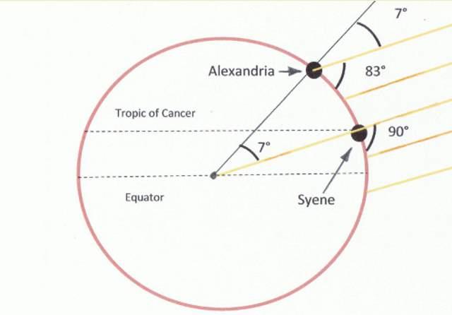 Eratosthenes-experiment